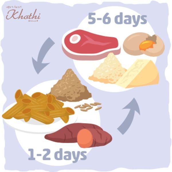 Chế độ Keto CKD, chế độ ăn kiêng carb