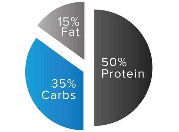 Tỉ lệ chuẩn của 3 nhóm dinh dưỡng trong khẩu phần ăn của người giảm cân theo thạc sĩ Obi Obadike Đại học Phoenix