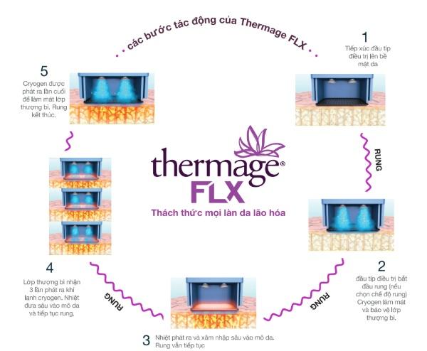 Cơ chế trẻ hóa làn da của Thermage FLX.