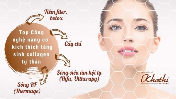 Top 4 công nghệ nâng cơ kích thích collagen tự thân.